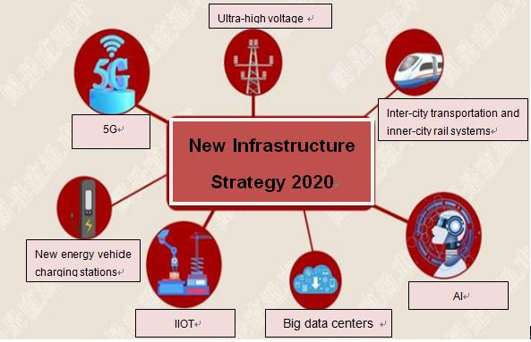 new infrastructure strategy 2020